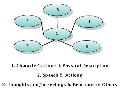 Perfect Characterization